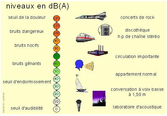 D finitions et termes acoustiques spectra - Echelle de sensibilite ...